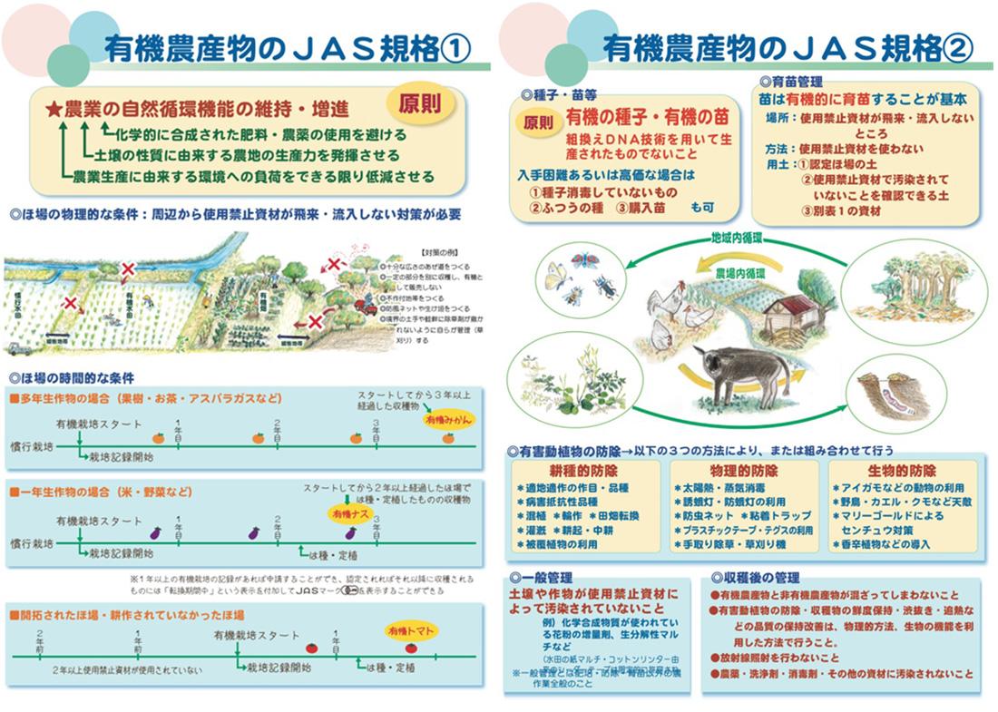 1_有機農産物のJAS規格_ほ場の条件2_有機農産物のJAS規格_生産方法
